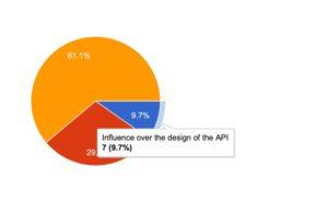 API survey results