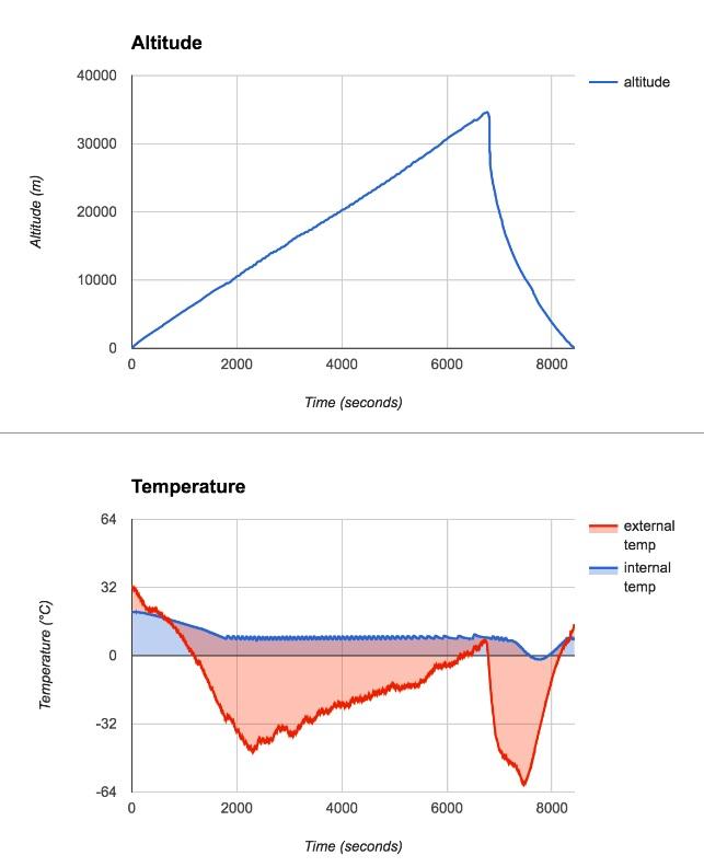 EESA balloon test stats
