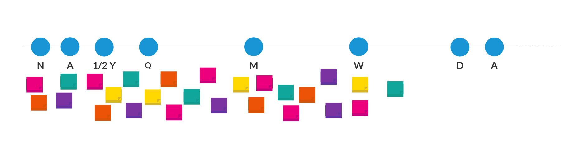 Agile Maturity Model4
