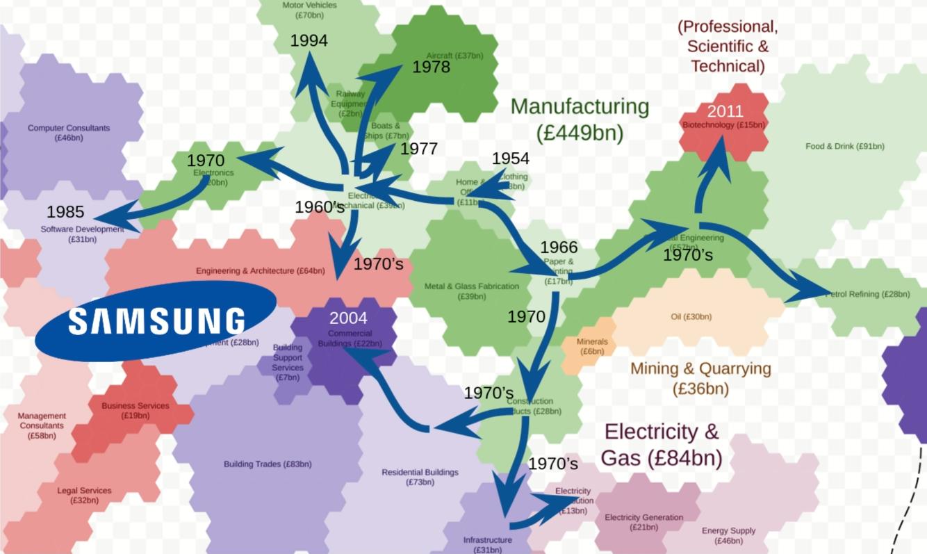 Business Evolution Map