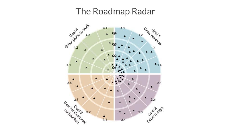 Roadmap Radar