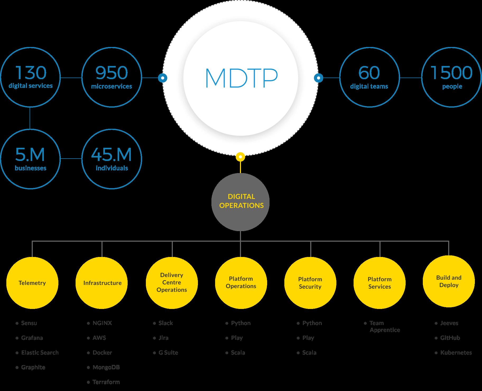 Functionality of MDTP
