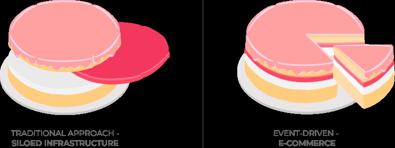 e-commerce cake slices example